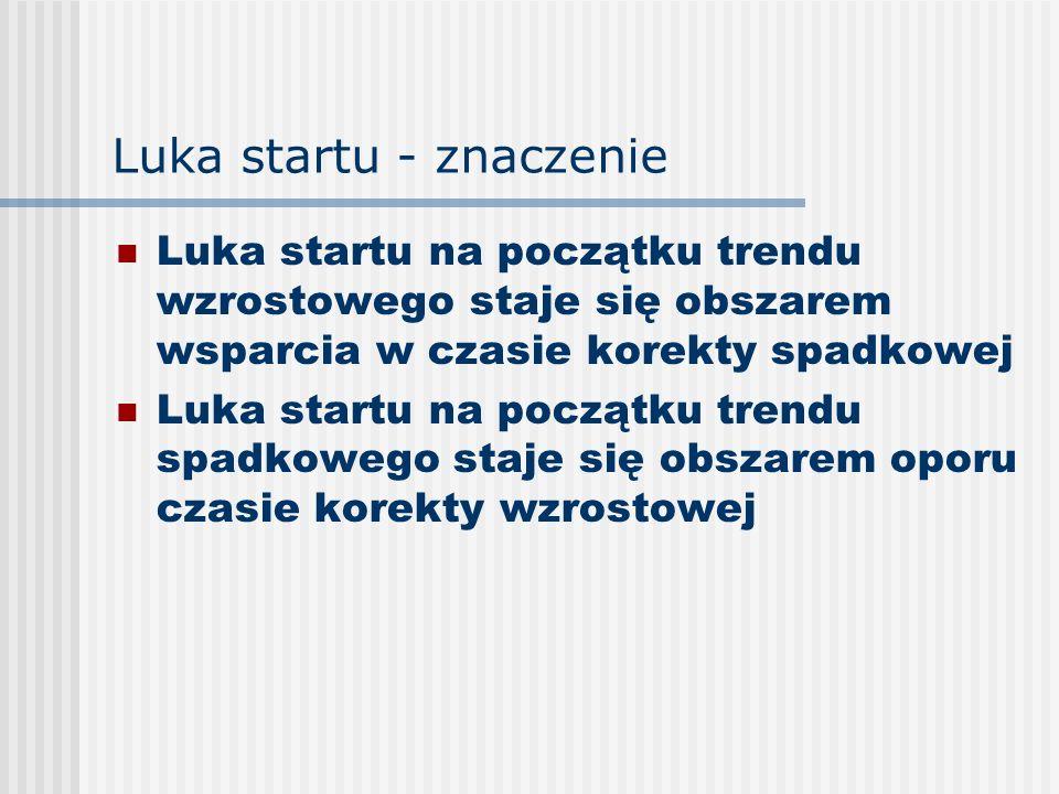 Luka startu - znaczenie Luka startu na początku trendu wzrostowego staje się obszarem wsparcia w czasie korekty spadkowej Luka startu na początku tren