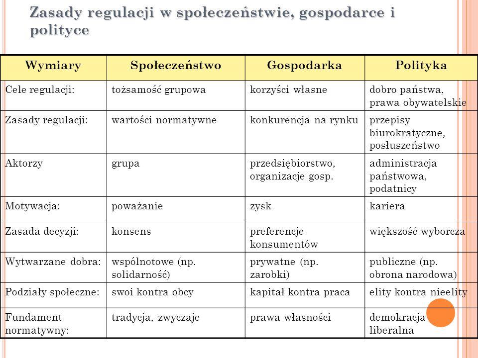 Zasady regulacji w społeczeństwie, gospodarce i polityce WymiarySpołeczeństwoGospodarkaPolityka Cele regulacji:tożsamość grupowakorzyści własnedobro p