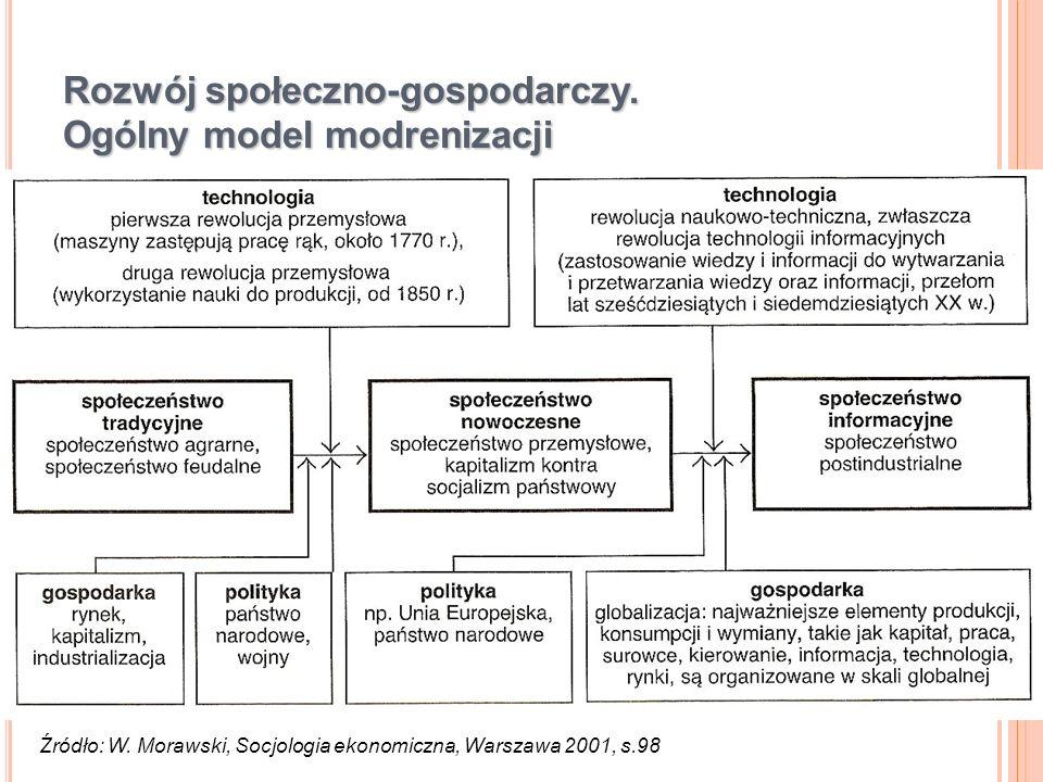 Rozwój społeczno-gospodarczy. Ogólny model modrenizacji Źródło: W. Morawski, Socjologia ekonomiczna, Warszawa 2001, s.98
