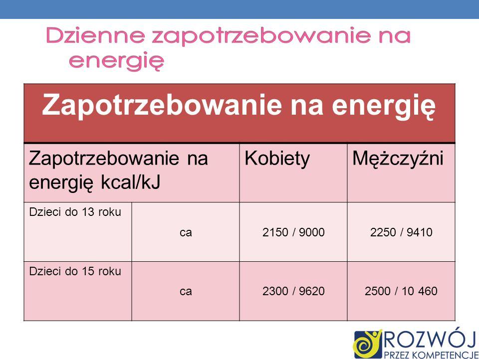 Zapotrzebowanie na energię Zapotrzebowanie na energię kcal/kJ KobietyMężczyźni Dzieci do 13 roku ca2150 / 90002250 / 9410 Dzieci do 15 roku ca2300 / 9