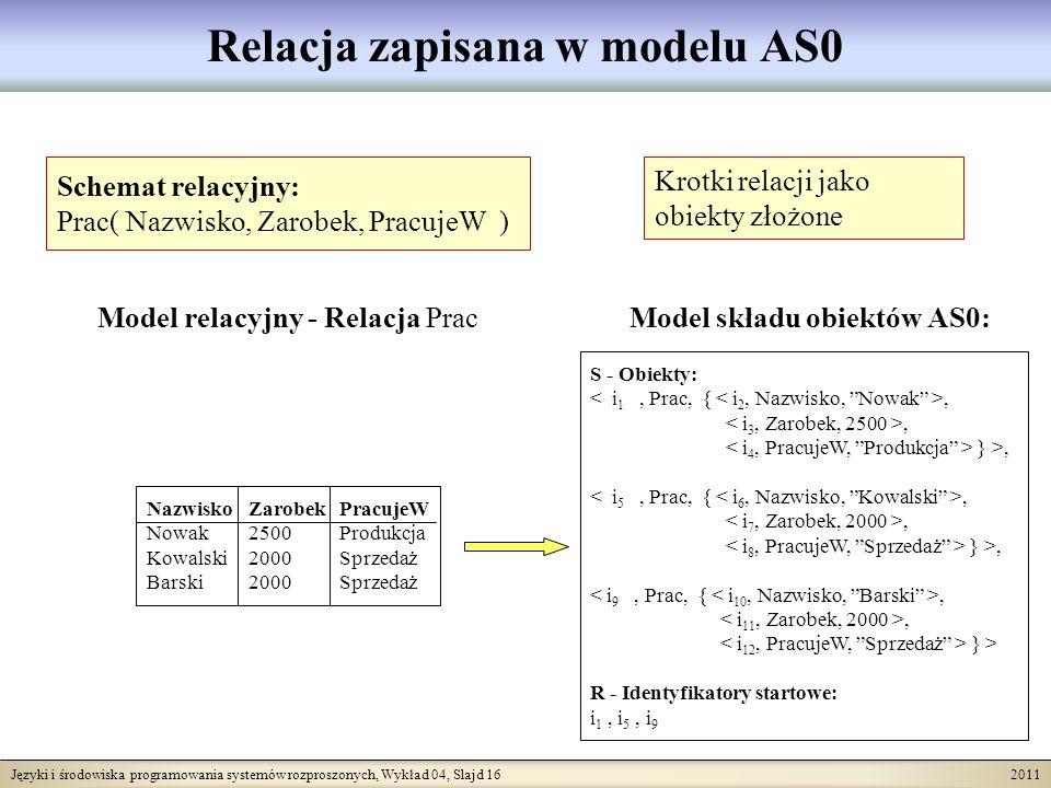 Języki i środowiska programowania systemów rozproszonych, Wykład 04, Slajd 16 2011 Relacja zapisana w modelu AS0 Schemat relacyjny: Prac( Nazwisko, Za