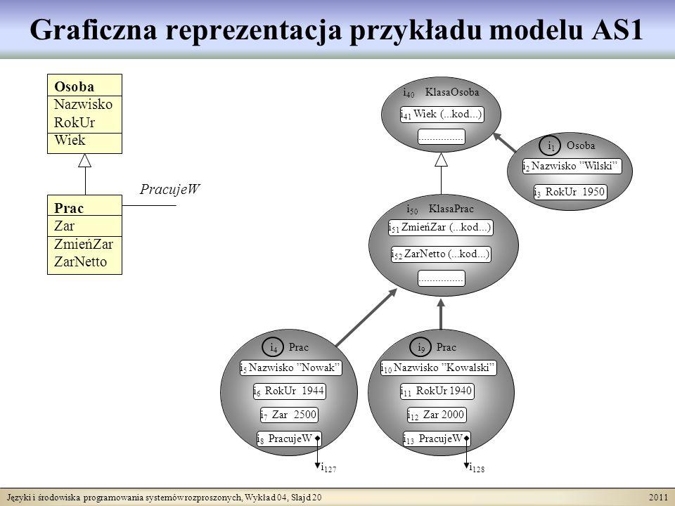 Języki i środowiska programowania systemów rozproszonych, Wykład 04, Slajd 20 2011 Graficzna reprezentacja przykładu modelu AS1 i 40 KlasaOsoba i 41 W