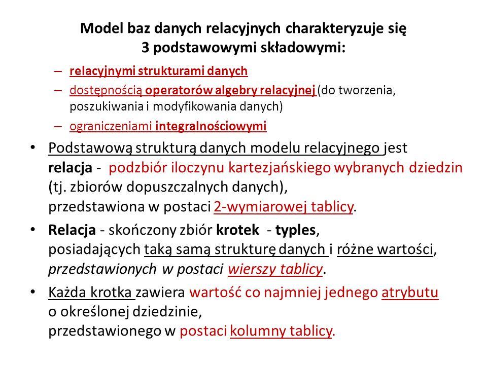 Model baz danych relacyjnych charakteryzuje się 3 podstawowymi składowymi: – relacyjnymi strukturami danych – dostępnością operatorów algebry relacyjn