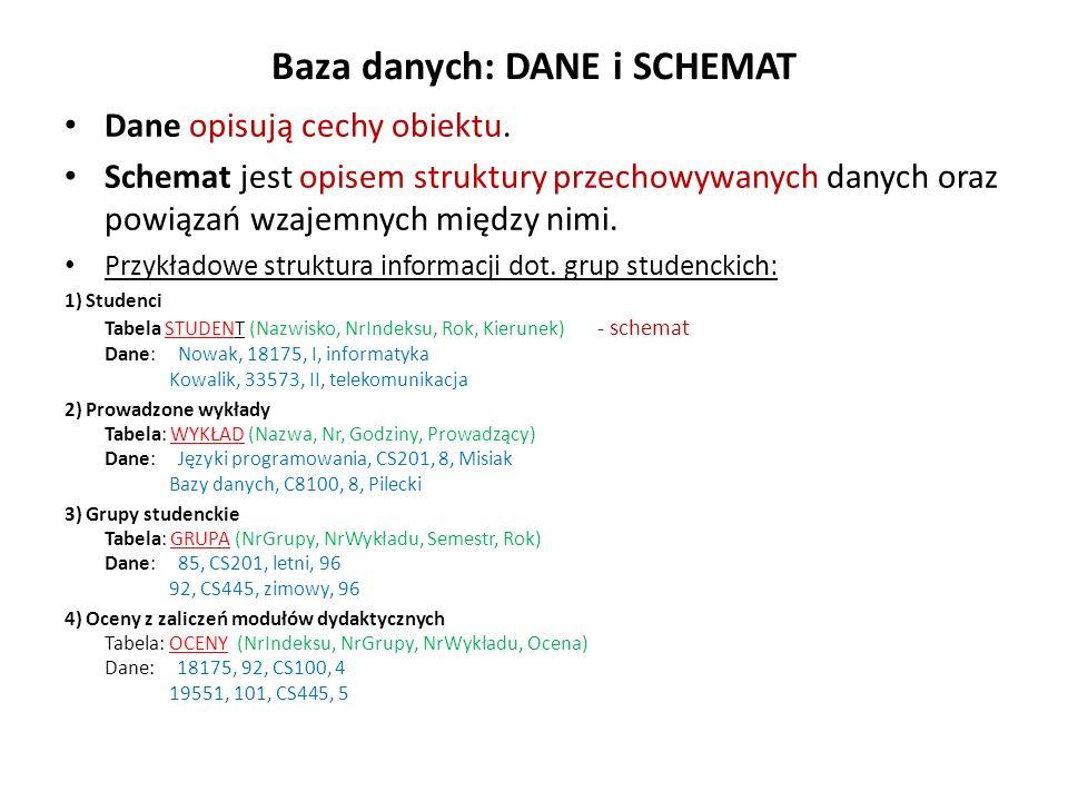 Baza danych: DANE i SCHEMAT Dane opisują cechy obiektu. Schemat jest opisem struktury przechowywanych danych oraz powiązań wzajemnych między nimi. Prz