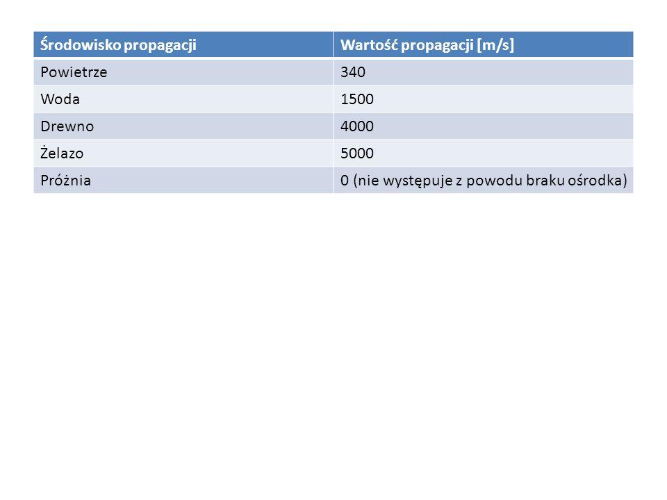 Środowisko propagacjiWartość propagacji [m/s] Powietrze340 Woda1500 Drewno4000 Żelazo5000 Próżnia0 (nie występuje z powodu braku ośrodka)