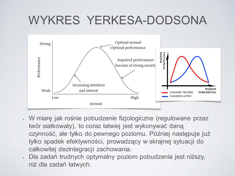 WYKRES YERKESA-DODSONA W miarę jak rośnie pobudzenie fizjologiczne (regulowane przez twór siatkowaty), to coraz łatwiej jest wykonywać daną czynność,