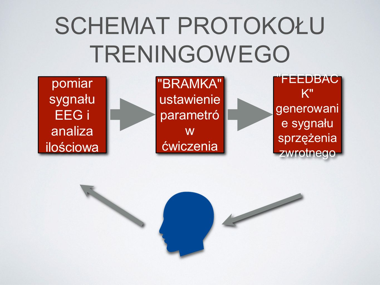 SCHEMAT PROTOKOŁU TRENINGOWEGO pomiar sygnału EEG i analiza ilościowa