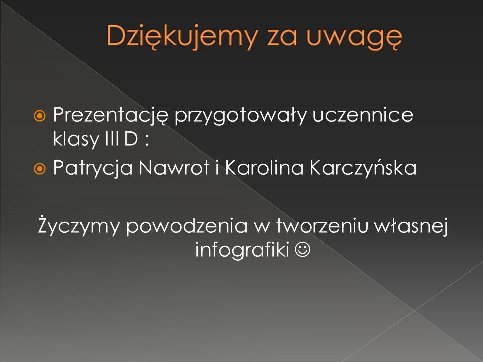 Prezentację przygotowały uczennice klasy III D : Patrycja Nawrot i Karolina Karczyńska Życzymy powodzenia w tworzeniu własnej infografiki