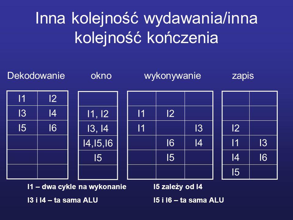 Inna kolejność wydawania/inna kolejność kończenia I1I2 I3I4 I5I6 I1I2 I1I3 I6I4 I5 I2 I1I3 I4I6 I5 I1, I2 I3, I4 I4,I5,I6 I5 Dekodowanie okno wykonywa
