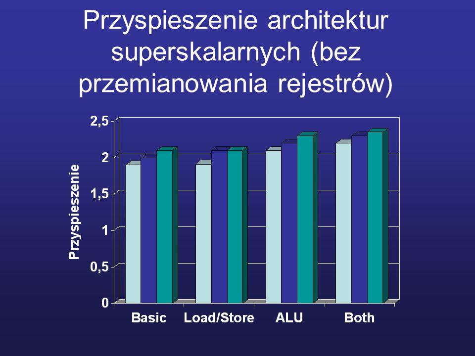 Przyspieszenie architektur superskalarnych (bez przemianowania rejestrów)