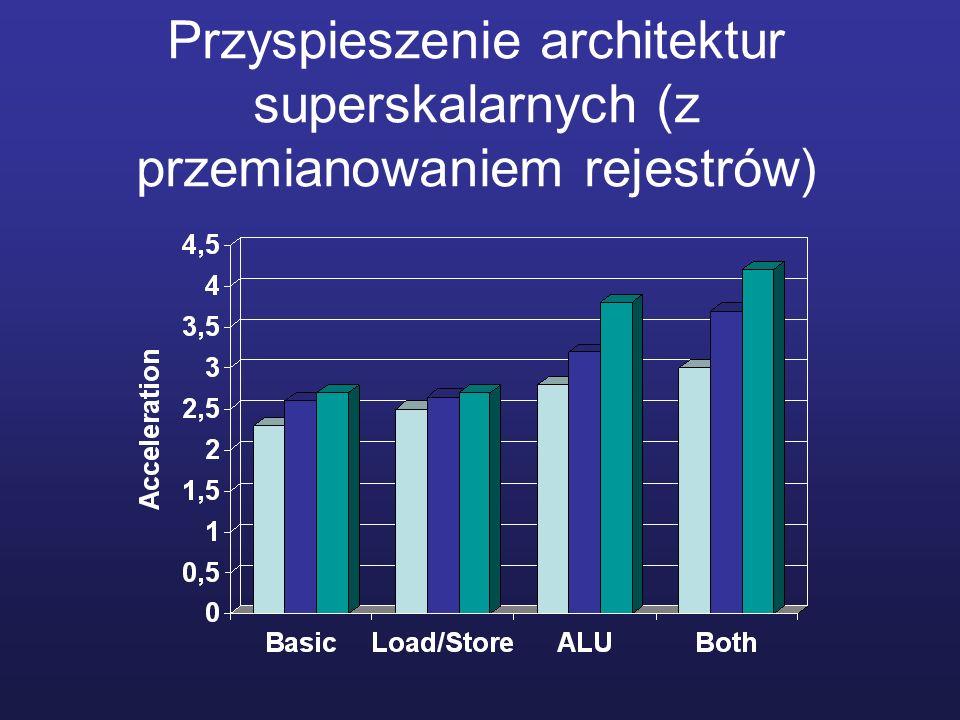 Przyspieszenie architektur superskalarnych (z przemianowaniem rejestrów)