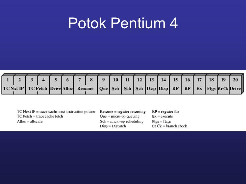 Potok Pentium 4