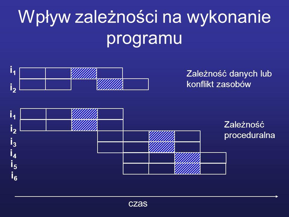 Wpływ zależności na wykonanie programu czas i1i2i1i2 i1i1 i2i2 i3i3 i4i4 i5i5 i6i6 Zależność danych lub konflikt zasobów Zależność proceduralna