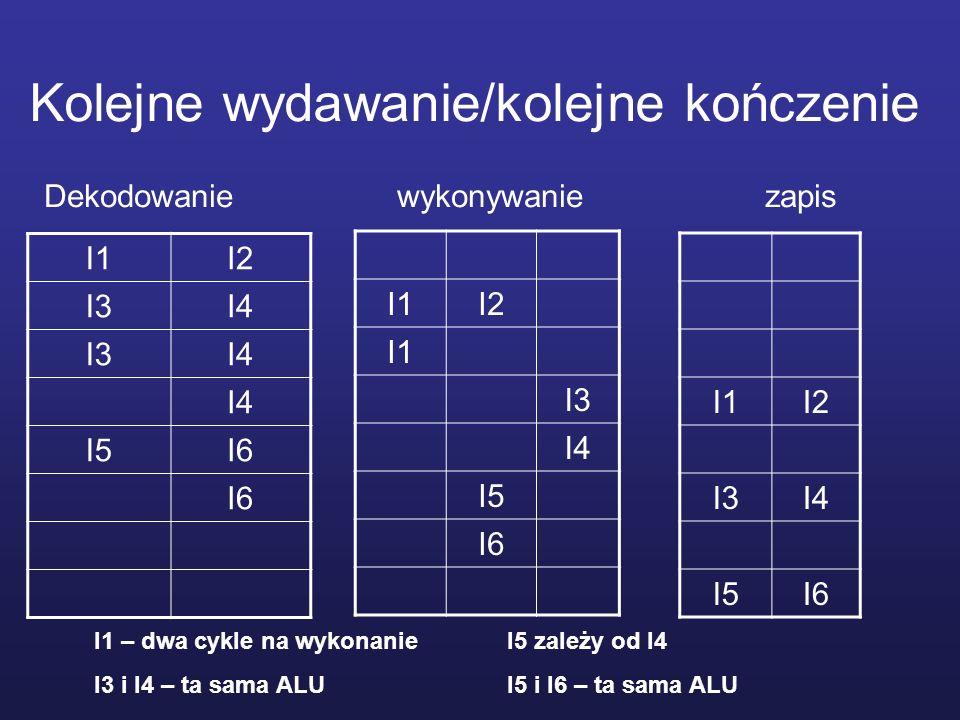 Kolejne wydawanie/inna kolejność kończenia I1I2 I3I4 I5I6 I1I2 I1I3 I4 I5 I6 I2 I1I3 I4 I5 I6 Dekodowanie wykonywanie zapis I1 – dwa cykle na wykonanie I3 i I4 – ta sama ALU I5 zależy od I4 I5 i I6 – ta sama ALU