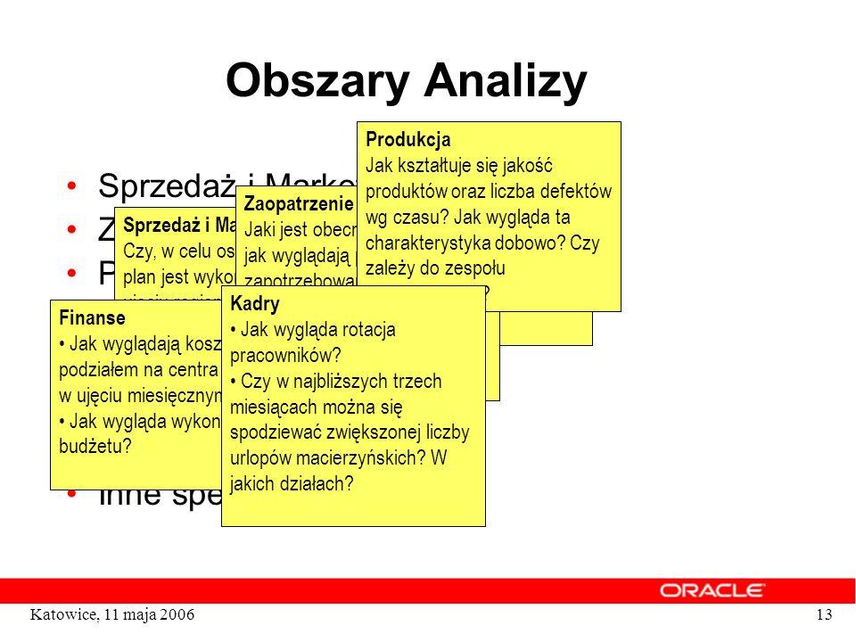 13Katowice, 11 maja 2006 Obszary Analizy Sprzedaż i Marketing Zaopatrzenie Produkcja Finanse Kadry Klienci Konkurencja Inne specyficzne analizy Sprzed