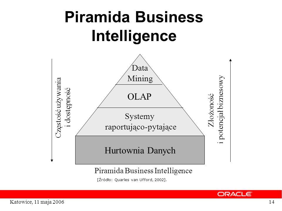 14Katowice, 11 maja 2006 Piramida Business Intelligence Hurtownia Danych Systemy raportująco-pytające OLAP Data Mining Częstość używania i dostępność