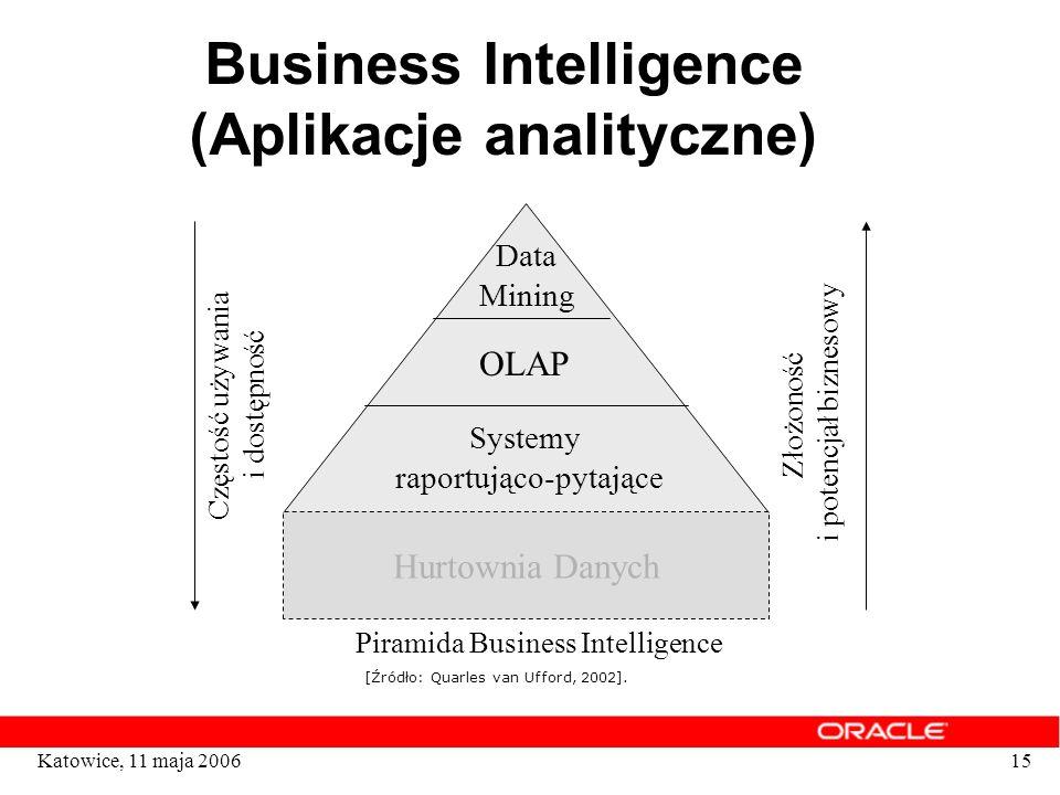 15Katowice, 11 maja 2006 Business Intelligence (Aplikacje analityczne) Hurtownia Danych Systemy raportująco-pytające OLAP Data Mining Częstość używani