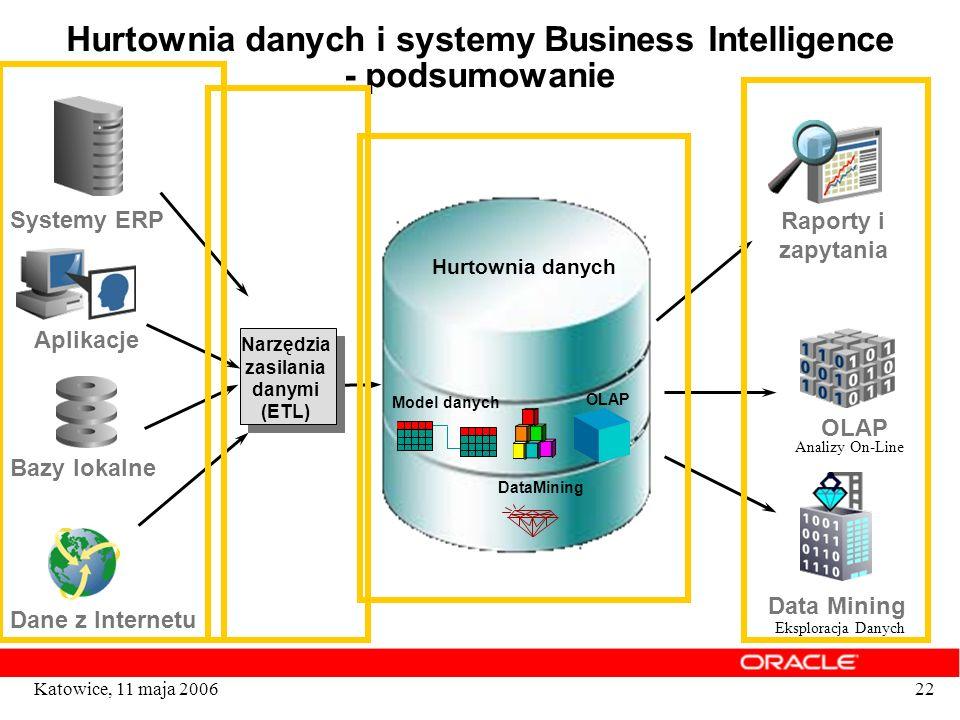 22Katowice, 11 maja 2006 Hurtownia danych i systemy Business Intelligence - podsumowanie Narzędzia zasilania danymi (ETL) Hurtownia danych Model danyc