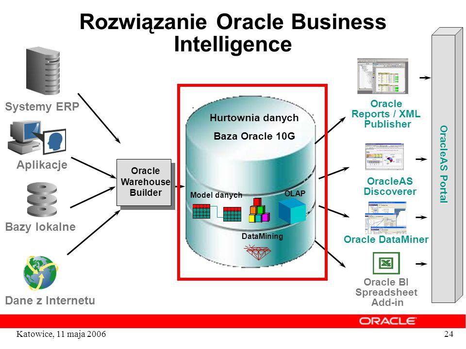 24Katowice, 11 maja 2006 Rozwiązanie Oracle Business Intelligence Oracle Warehouse Builder Hurtownia danych Baza Oracle 10G Model danych OLAP DataMini