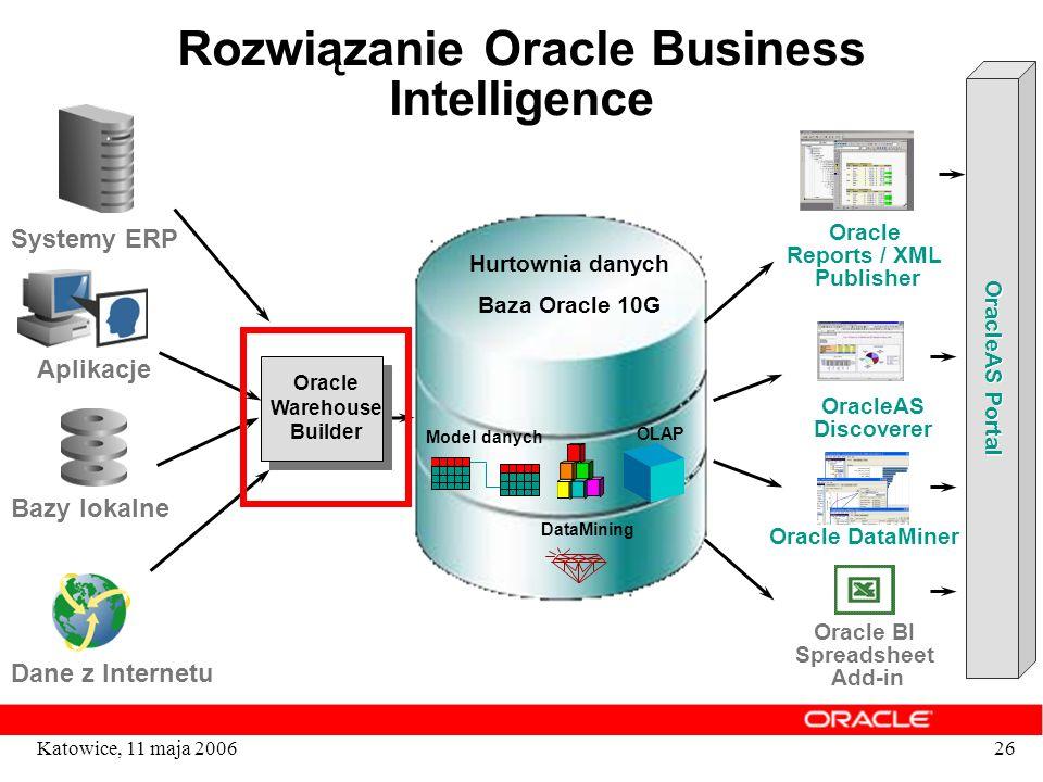 26Katowice, 11 maja 2006 Rozwiązanie Oracle Business Intelligence Oracle Warehouse Builder Hurtownia danych Baza Oracle 10G Model danych OLAP DataMini