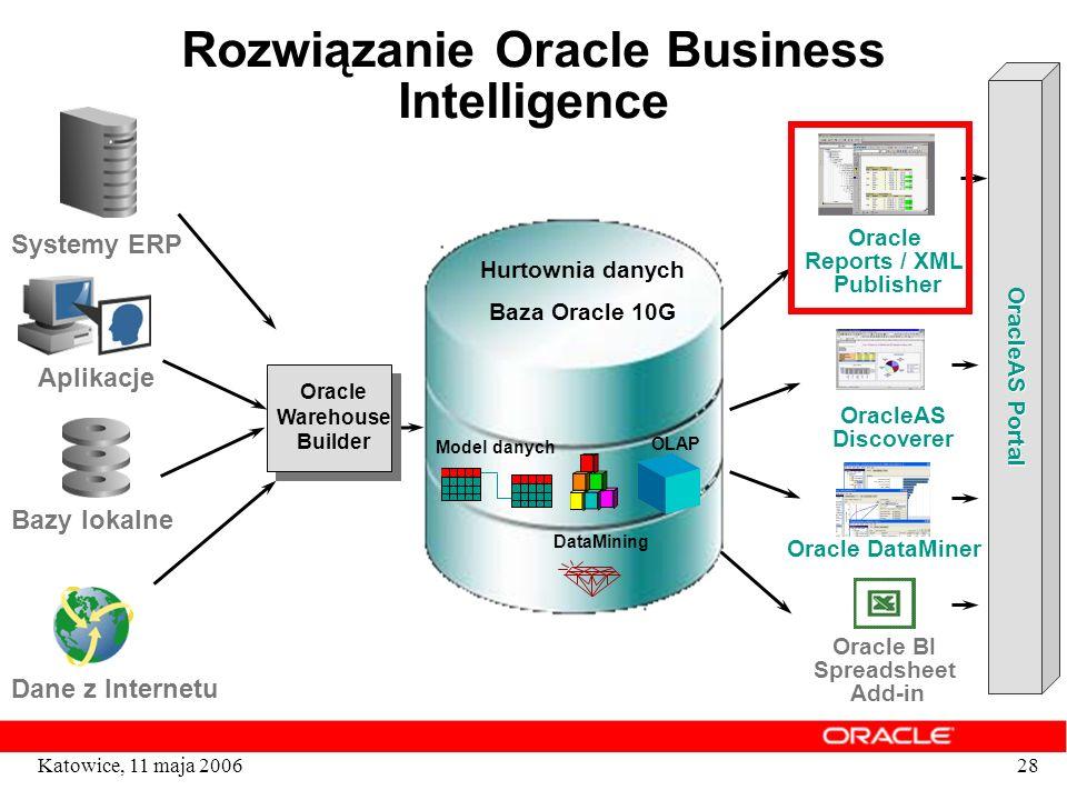 28Katowice, 11 maja 2006 Rozwiązanie Oracle Business Intelligence Oracle Warehouse Builder Hurtownia danych Baza Oracle 10G Model danych OLAP DataMini