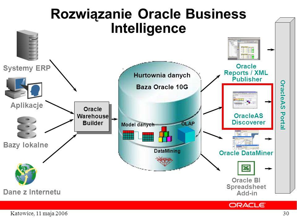 30Katowice, 11 maja 2006 Rozwiązanie Oracle Business Intelligence Oracle Warehouse Builder Hurtownia danych Baza Oracle 10G Model danych OLAP DataMini