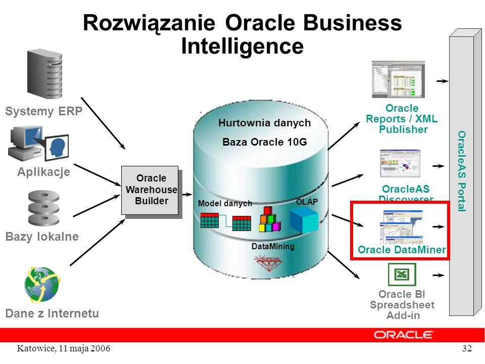 32Katowice, 11 maja 2006 Rozwiązanie Oracle Business Intelligence Oracle Warehouse Builder Hurtownia danych Baza Oracle 10G Model danych OLAP DataMini