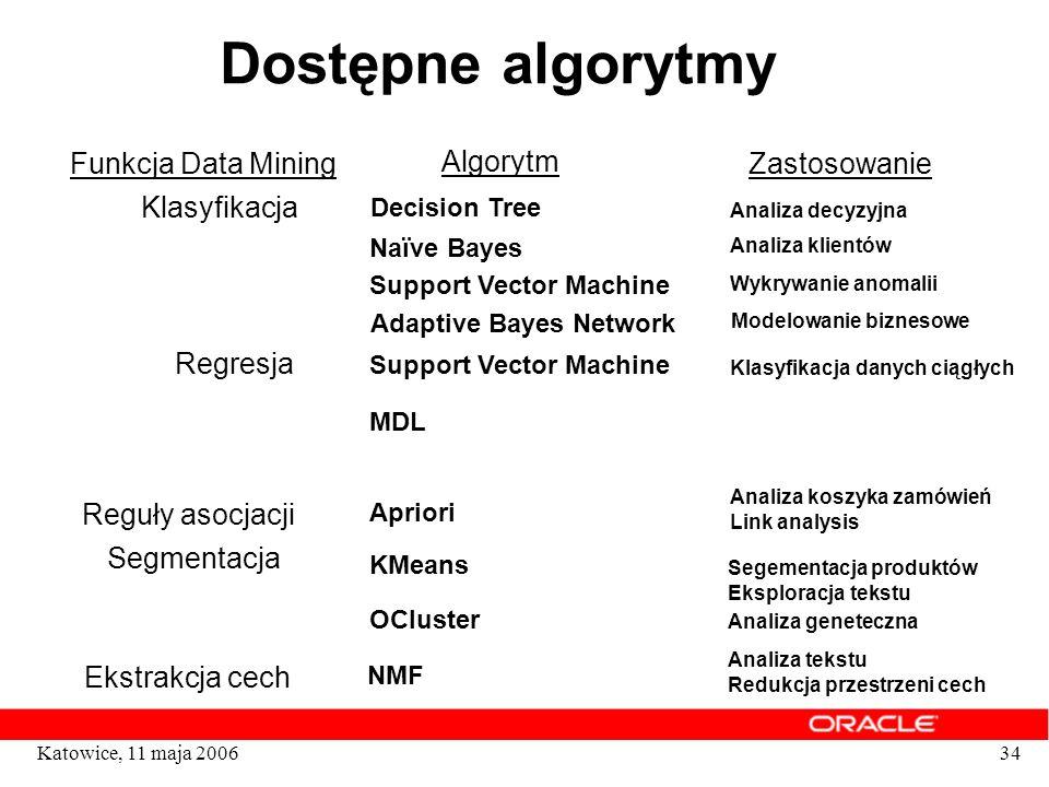 34Katowice, 11 maja 2006 Dostępne algorytmy Klasyfikacja Reguły asocjacji Segmentacja Funkcja Data Mining Algorytm Zastosowanie Adaptive Bayes Network