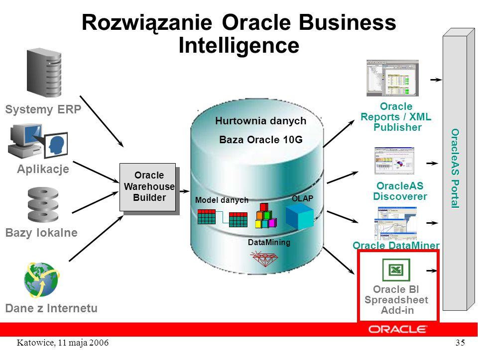 35Katowice, 11 maja 2006 Rozwiązanie Oracle Business Intelligence Oracle Warehouse Builder Hurtownia danych Baza Oracle 10G Model danych OLAP DataMini