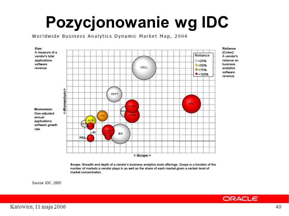 40Katowice, 11 maja 2006 Pozycjonowanie wg IDC