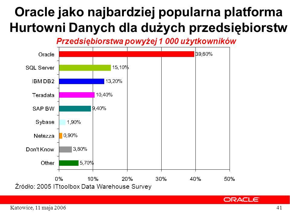 41Katowice, 11 maja 2006 Oracle jako najbardziej popularna platforma Hurtowni Danych dla dużych przedsiębiorstw Źródło: 2005 ITtoolbox Data Warehouse