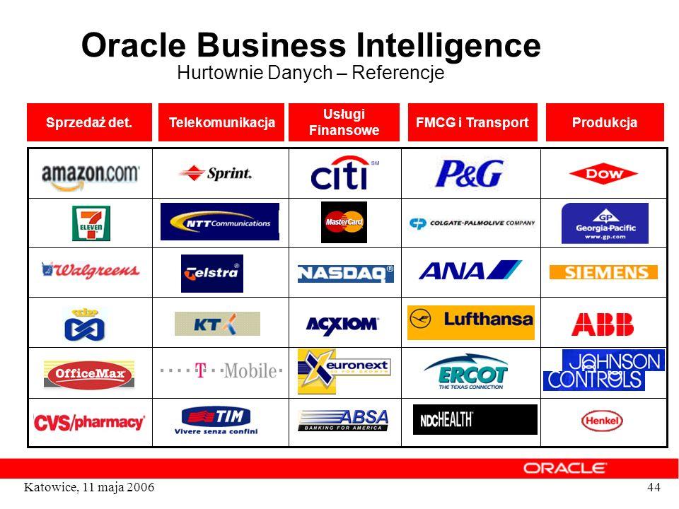 44Katowice, 11 maja 2006 Telekomunikacja Usługi Finansowe FMCG i TransportProdukcja Oracle Business Intelligence Hurtownie Danych – Referencje Sprzeda