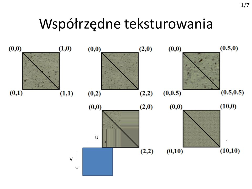 Współrzędne teksturowania Teksel (texel = texture element lub texture pixel) piksel tekstury nakładanej na bryłę w grafice 3D 1/7 Współrzędna teksturo