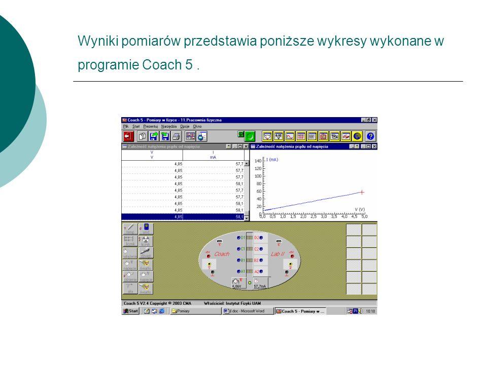 Wyniki pomiarów przedstawia poniższe wykresy wykonane w programie Coach 5.