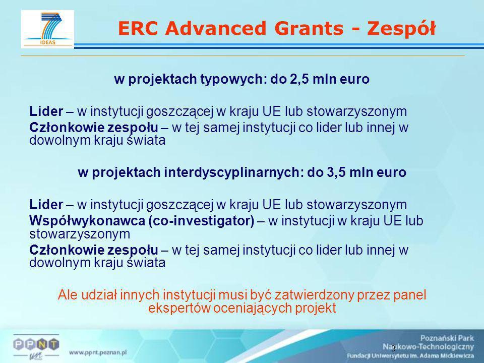 3 ERC Advanced Grants - Zespół w projektach typowych: do 2,5 mln euro Lider – w instytucji goszczącej w kraju UE lub stowarzyszonym Członkowie zespołu – w tej samej instytucji co lider lub innej w dowolnym kraju świata w projektach interdyscyplinarnych: do 3,5 mln euro Lider – w instytucji goszczącej w kraju UE lub stowarzyszonym Współwykonawca (co-investigator) – w instytucji w kraju UE lub stowarzyszonym Członkowie zespołu – w tej samej instytucji co lider lub innej w dowolnym kraju świata Ale udział innych instytucji musi być zatwierdzony przez panel ekspertów oceniających projekt