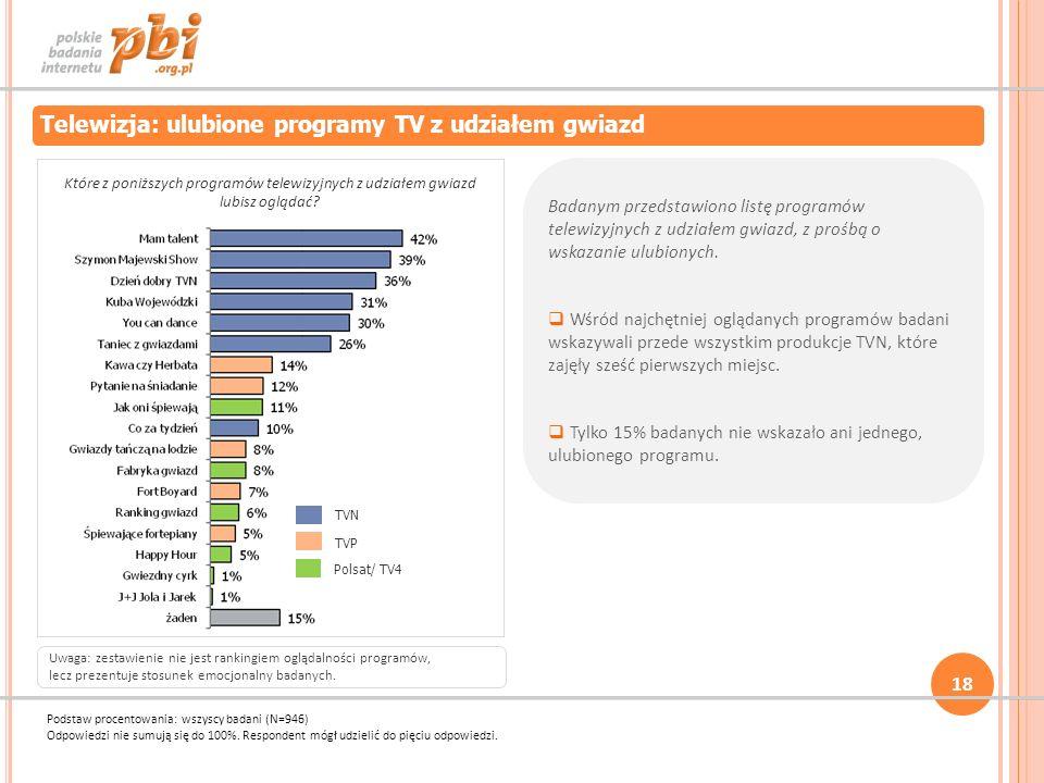 18 Telewizja: ulubione programy TV z udziałem gwiazd TVN TVP Polsat/ TV4 Które z poniższych programów telewizyjnych z udziałem gwiazd lubisz oglądać?