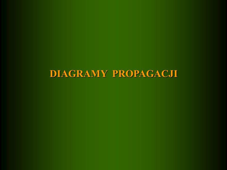 DIAGRAMY PROPAGACJI