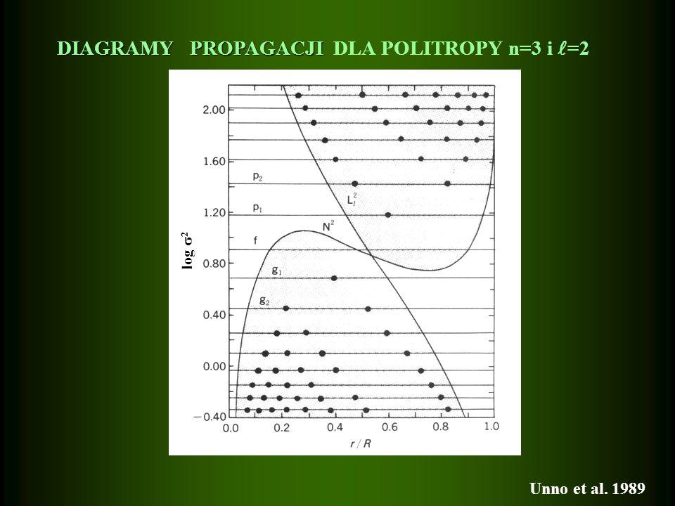 DIAGRAMY PROPAGACJI DIAGRAMY PROPAGACJI DLA POLITROPY n=3 i =2 log 2 Unno et al. 1989