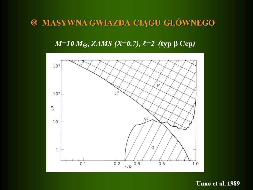 MASYWNA GWIAZDA CIĄGU GŁÓWNEGO MASYWNA GWIAZDA CIĄGU GŁÓWNEGO 2 M=10 M, ZAMS (X=0.7), =2 (typ Cep) Unno et al. 1989