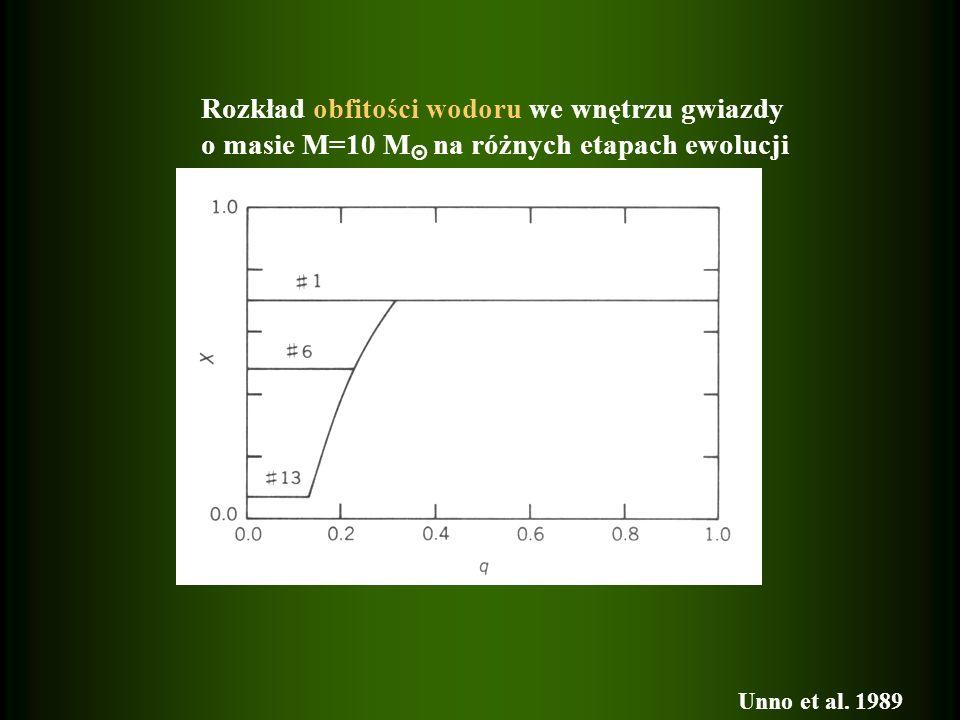 Rozkład obfitości wodoru we wnętrzu gwiazdy o masie M=10 M na różnych etapach ewolucji Unno et al. 1989