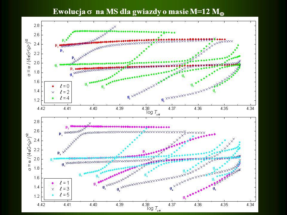 Ewolucja na MS dla gwiazdy o masie M=12 M