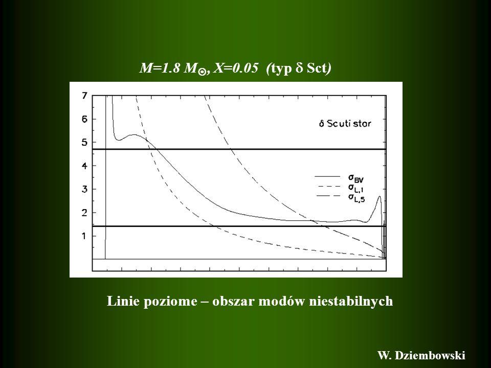 M=1.8 M, X=0.05 (typ Sct) Linie poziome – obszar modów niestabilnych W. Dziembowski
