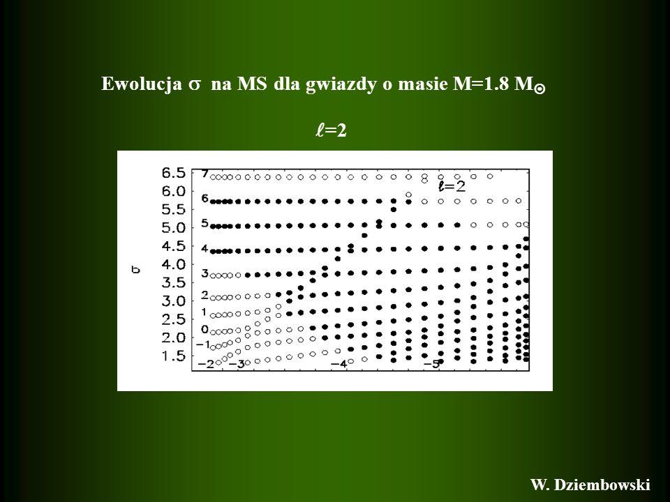 Ewolucja na MS dla gwiazdy o masie M=1.8 M =2 W. Dziembowski