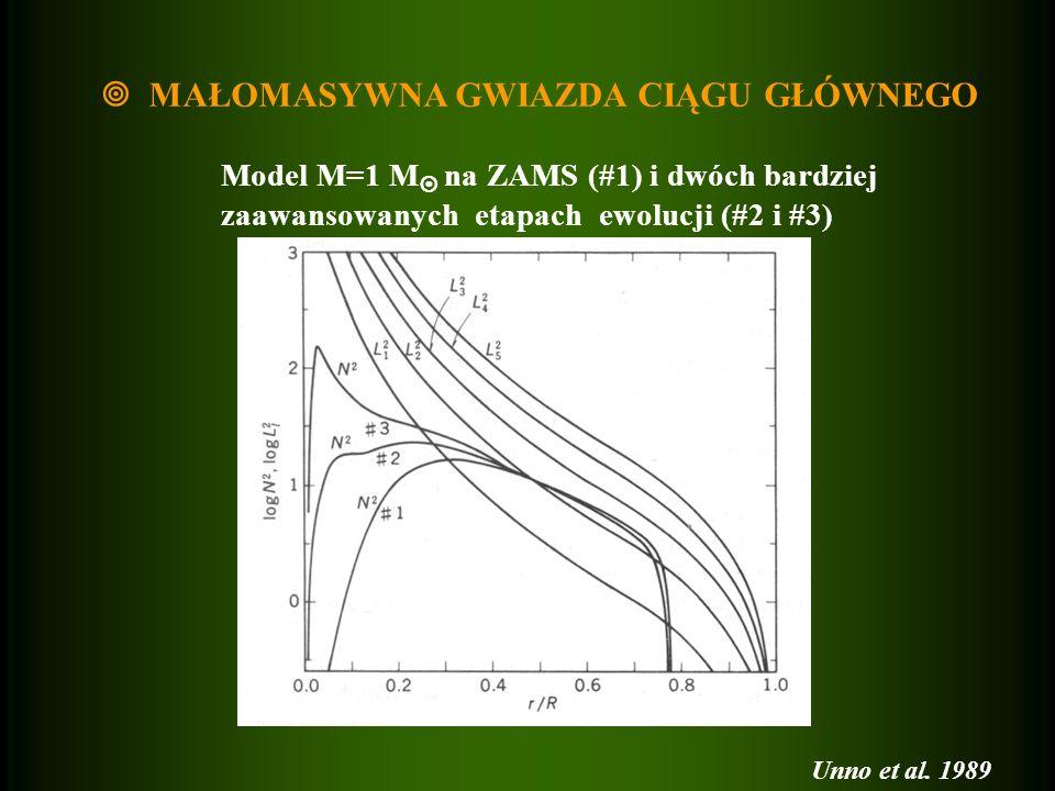 MAŁOMASYWNA GWIAZDA CIĄGU GŁÓWNEGO Model M=1 M na ZAMS (#1) i dwóch bardziej zaawansowanych etapach ewolucji (#2 i #3) Unno et al. 1989