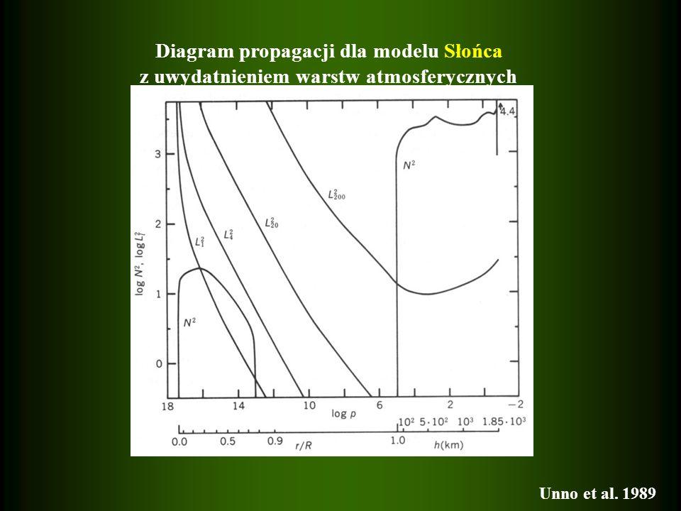 Diagram propagacji dla modelu Słońca z uwydatnieniem warstw atmosferycznych Unno et al. 1989