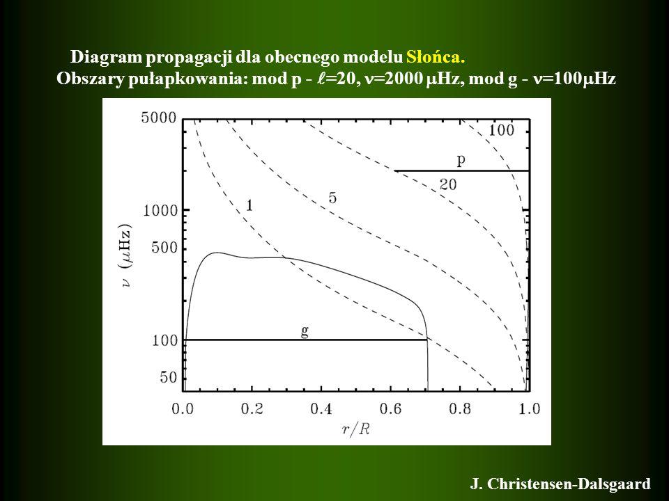 Diagram propagacji dla obecnego modelu Słońca. Obszary pułapkowania: mod p - =20, =2000 Hz, mod g - =100 Hz J. Christensen-Dalsgaard
