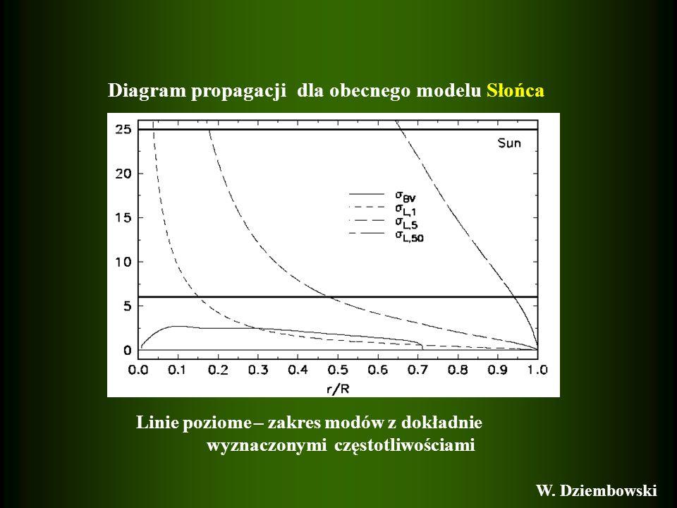 Diagram propagacji dla obecnego modelu Słońca Linie poziome – zakres modów z dokładnie wyznaczonymi częstotliwościami W. Dziembowski