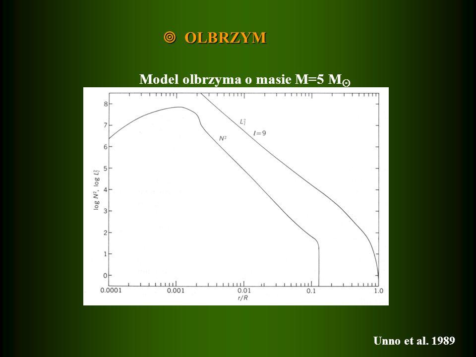 OLBRZYM OLBRZYM Model olbrzyma o masie M=5 M Unno et al. 1989