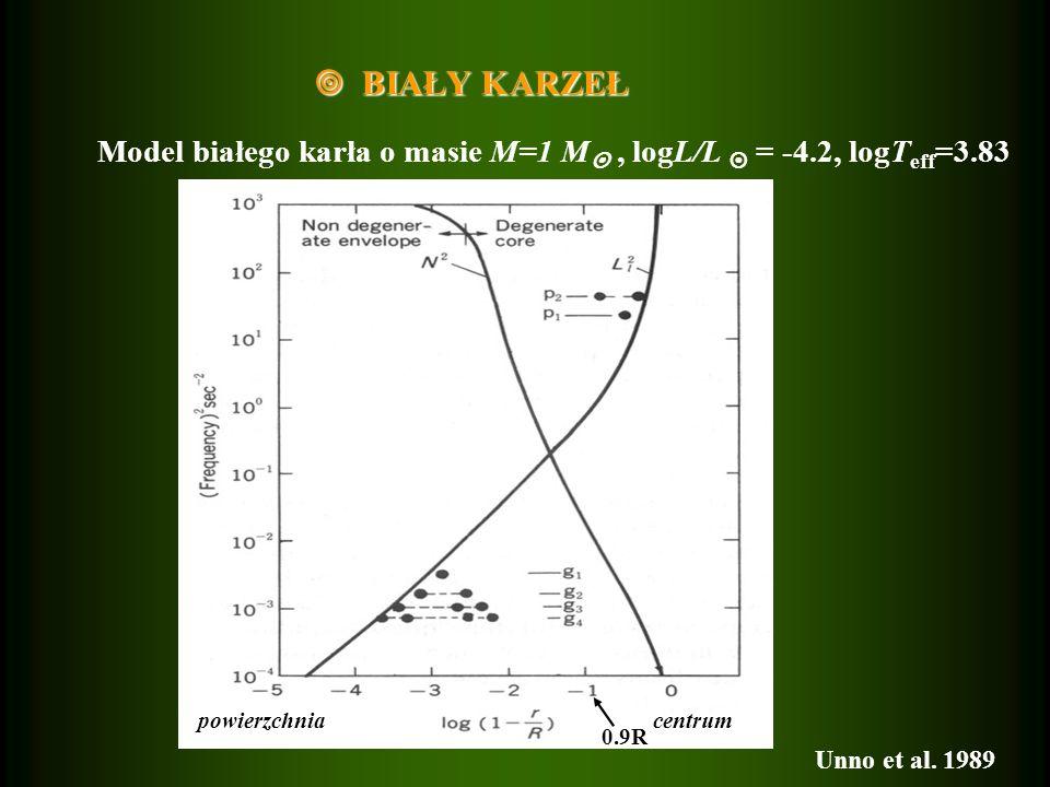 BIAŁY KARZEŁ BIAŁY KARZEŁ Model białego karła o masie M=1 M, logL/L = -4.2, logT eff =3.83 Unno et al. 1989 centrumpowierzchnia 0.9R