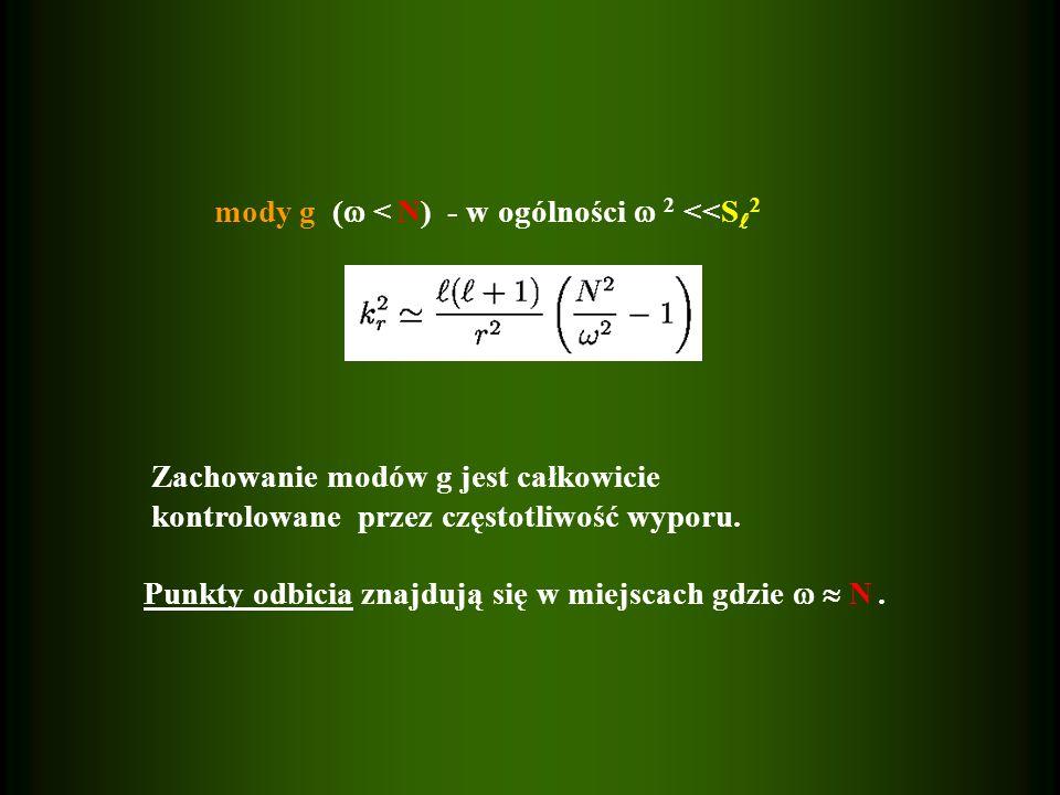 mody g ( < N) - w ogólności 2 <<S 2 Zachowanie modów g jest całkowicie kontrolowane przez częstotliwość wyporu. Punkty odbicia znajdują się w miejscac